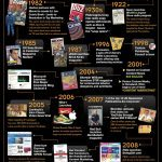 D Custom shares an infographic about the history of content marketing from the Content Marketing Institute