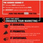 Dallas content marketing agency D Custom posts an infographic about why video is a vital part of a content strategy.